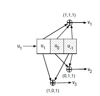 基于 Vertibi算法的卷积码解码设计实现
