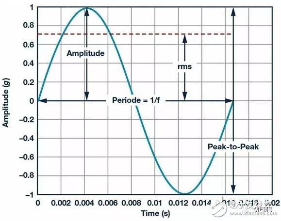 介绍传感器相关要求和关键特性