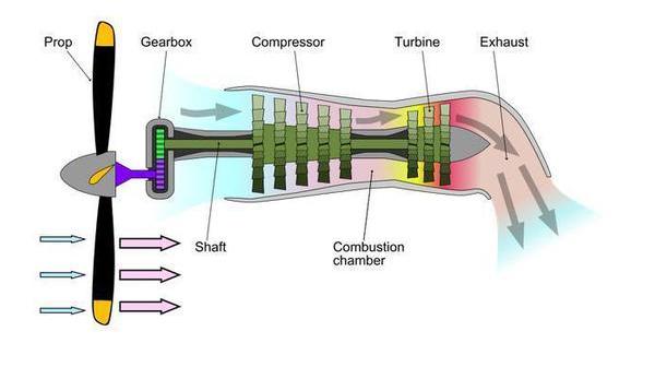 涡桨发动机短板限制无人机性能