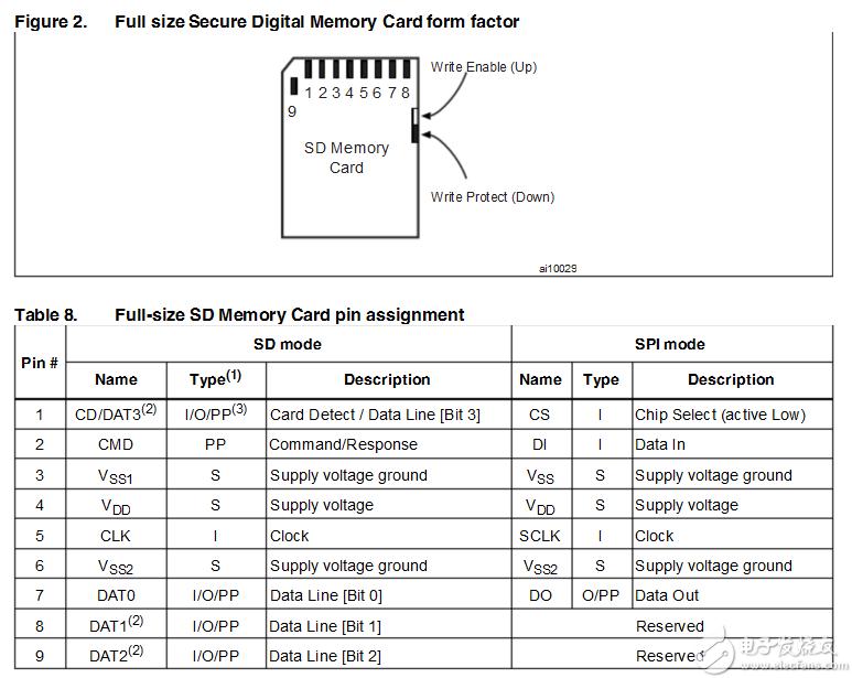 SD卡与SD卡座电路
