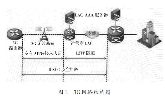 3G无线VPDN网络如何实现备份通信线路