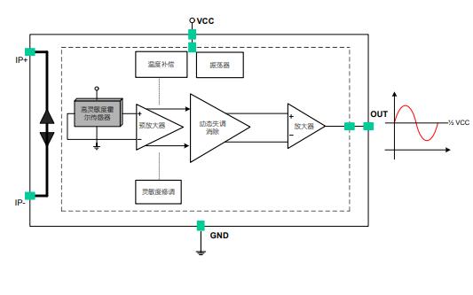 CC6900高性能单端输出霍尔效应的线性电流传感器详细数据手册免费下载