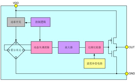 CC6201霍尔效应开关传感装置的详细中文数据手册免费下载