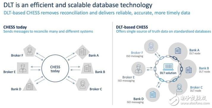 ASX将区块链应用在在澳大利亚股票市场上,或成为世界首个区块链技术证券交易所