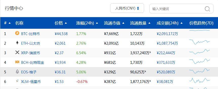 【分析 | 市场整体温和回暖 BTC人气依旧低迷...