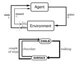 强化学习和监督式学习, 非监督式学习的区别