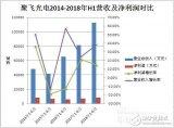 聚飞光电上半年营业收入达11.25亿元 未来将研...