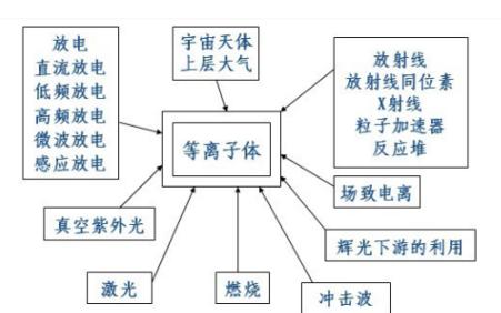 放电等离子体烧结技术(SPS)发展过程,技术原理,工艺介绍的详细资料