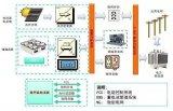 盘点微电网关键技术与国内外发展现状