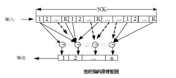 卷积编码与分组编码的区别及应用案例
