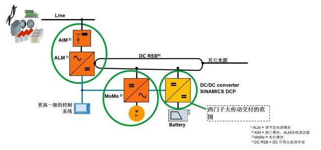 INAMICS DCP 双向直流变换器工作原理
