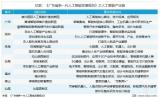 广东推行的人工智能产业集群,给人工智能企业带来了哪些启示?