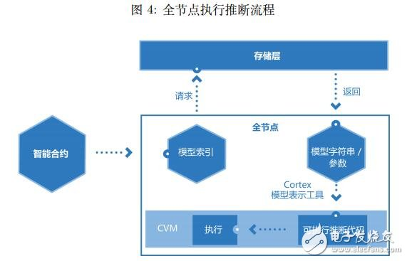 什么是Cortex,怎样驱动着智能合约和区块链的功能