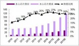 淺析2018中國半導體行業發展趨勢