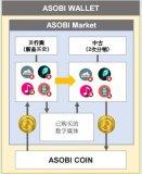 什么是ASOBI MARKET,将怎样用区块链技...