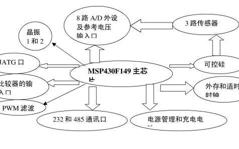 MSP430单片机的开发及应用实例详细中文资料概述