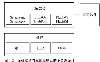 《LINUX设备驱动开发详解》华清远见详细资料免费下载
