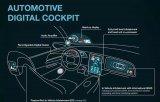 浅析智能汽车数字座舱的发展方向