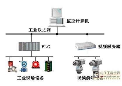 PTC发布KEPServerEX 6.5版工业互...