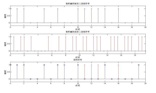 基于C语言的卷积编码实现 浅谈卷积和滤波之区别