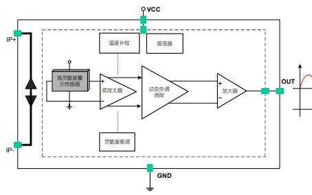 CC6902单芯片霍尔效应高性能单端输出线性电流传感器数据手册免费下载