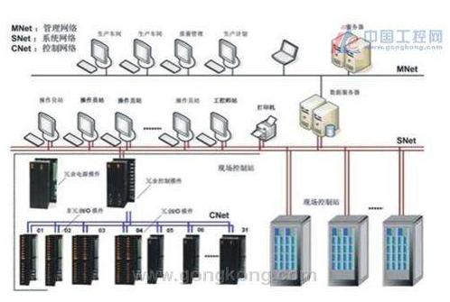 运用高性能物联网边缘设备能轻松为工业平台的控制系统指定解决方案