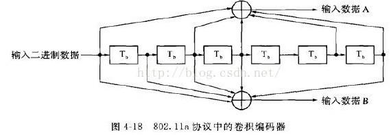 卷积码编码及译码实验 浅谈卷积编码下的FPGA实现
