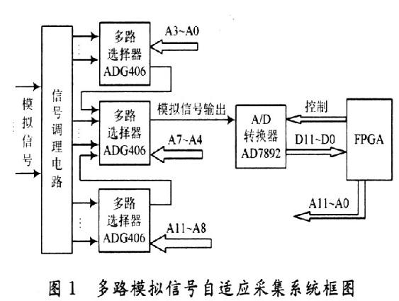 一种以FPGA为基础的多路模拟信号自适应采集系统...