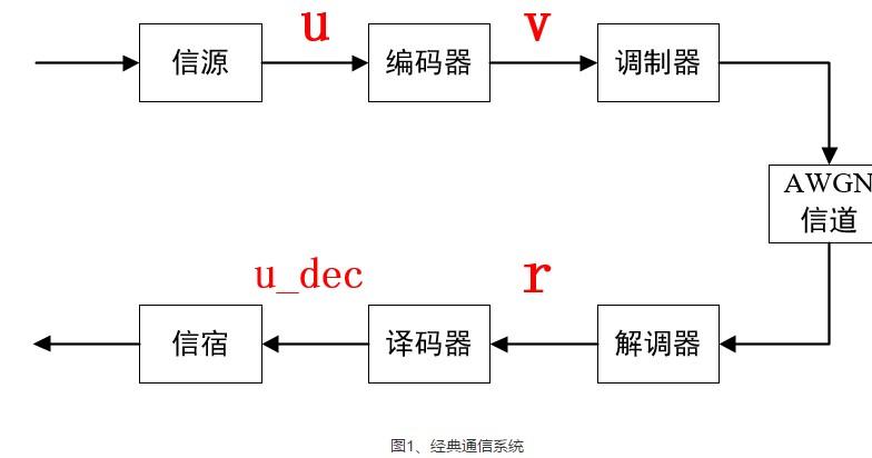 卷积编码之维特比译码介绍 浅析卷积码之应用