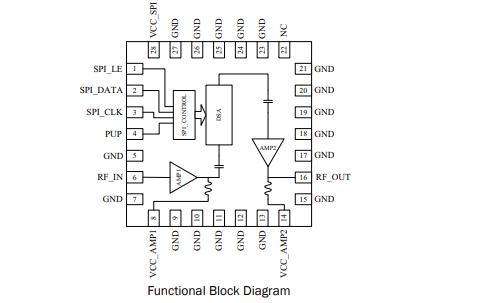 RFDA0056数字控制可变增益放大器的详细数据手册免费下载