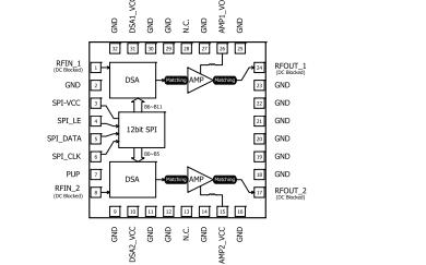 RFDA0047数字控制可变增益放大器的详细数据手册免费下载