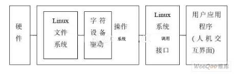 基于PXA255开发板外围字符设备的嵌入式Lin...