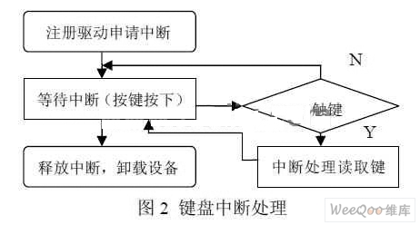 基于PXA255开发板外围字符设备的嵌入式Linux字符设备驱动设计与应用