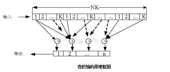 卷积码编码译码程序仿真程序 卷积码应用详解