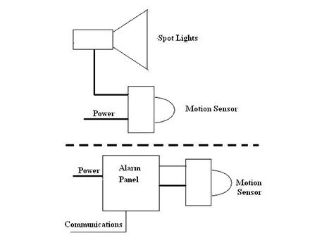 如何改变依赖传感器系统设计与实现方式