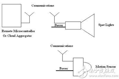 非相关系统之间的连接提供了以前任何系统皆无法实现的新功能层级。 这改变了物联网分布式传感器和控制设计的架构方法。