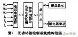 以单片机控制为核心的低压无功补偿装置设计