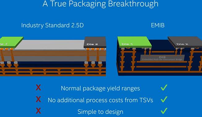 英特尔找子 綞MIB封装 技术实现  跟AMD2.5D封装类似但 技术实现 水平更高