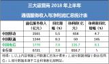 是什么最终支撑了中国电信的优异业绩?