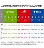 中国移动和中国电信竞相降价竞争,互挖墙脚成功