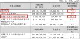 中国联通上半年业绩优异,并提前布局5G,抢占先机