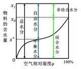 锂离子电池极片的干燥过程和涂布过程