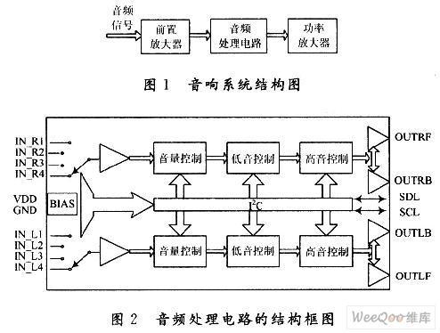 I2C總線控制的高性能音頻處理電路設計