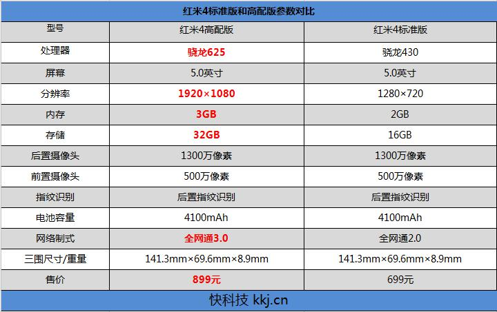红米手机4怎么样 价格极具竞争力
