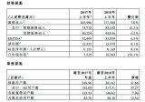 2018年上半年,中国电信经营收入达到1930....