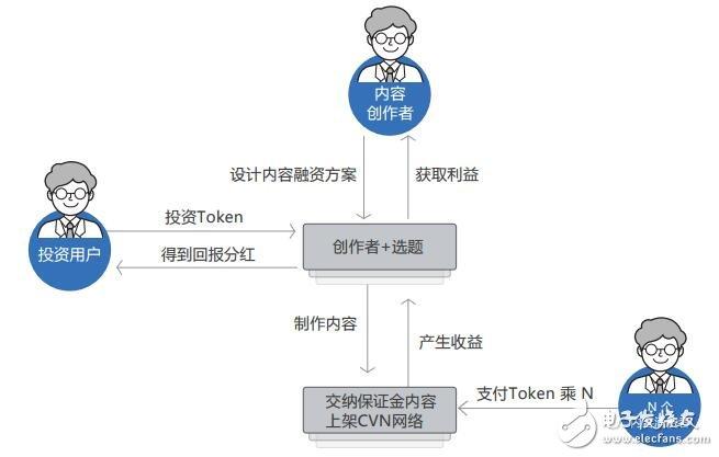 CVN平台将区块链技术和P2P结合,打造出优质的网络生态系统