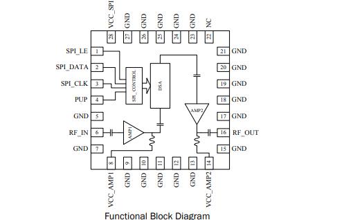 RFDA3016数字控制可变增益放大器的详细数据手册免费下载