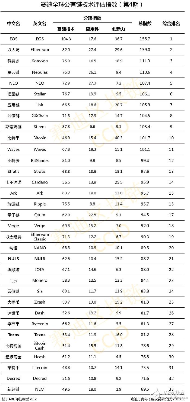 全球公有链技术评估:比特币排名进入前十名
