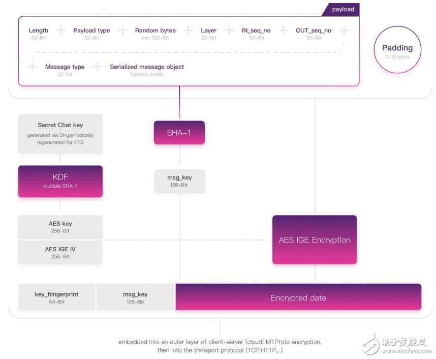 CoinMeet正在建立一个,以区块链生态圈为主的,数字资产钱包社交工具