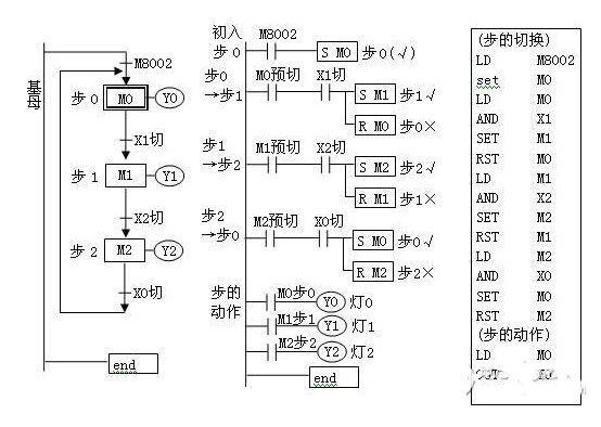 plc环系列按钮步进彩灯电路:set切动分离方案